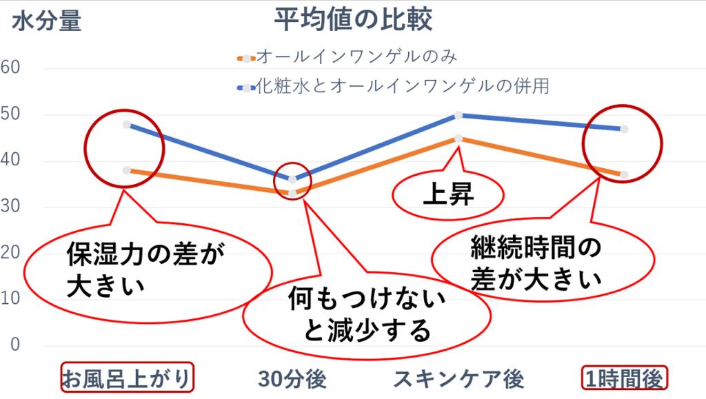 比較のグラフ